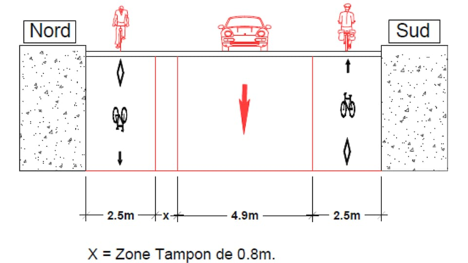 Les pistes cyclables au nord et au sud de la rue et la voie sens unique pour les vhicules automobiles