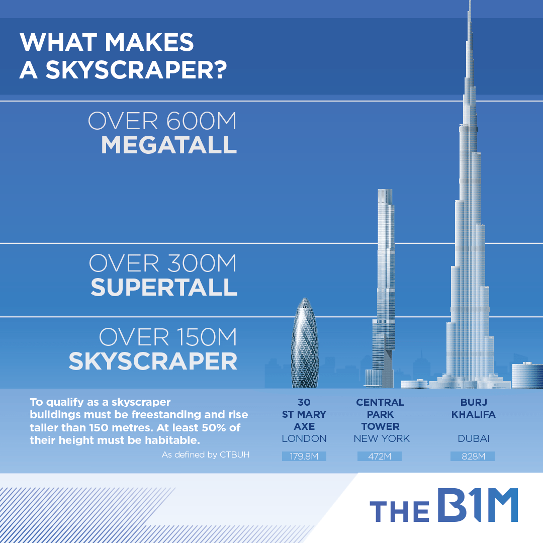 The+B1M+What+Makes+a+Skyscraper+by+Fred+Mills-1080x1080